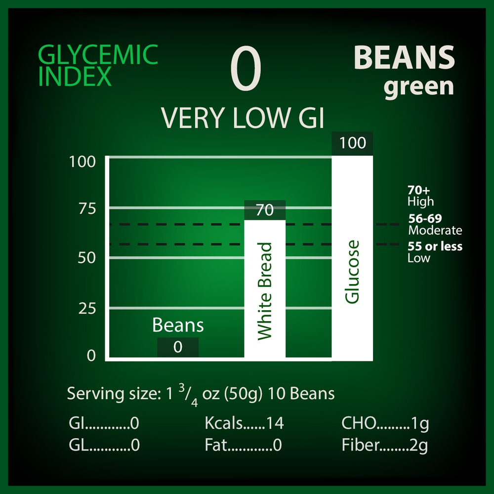 Beans, Green Glycemic Index