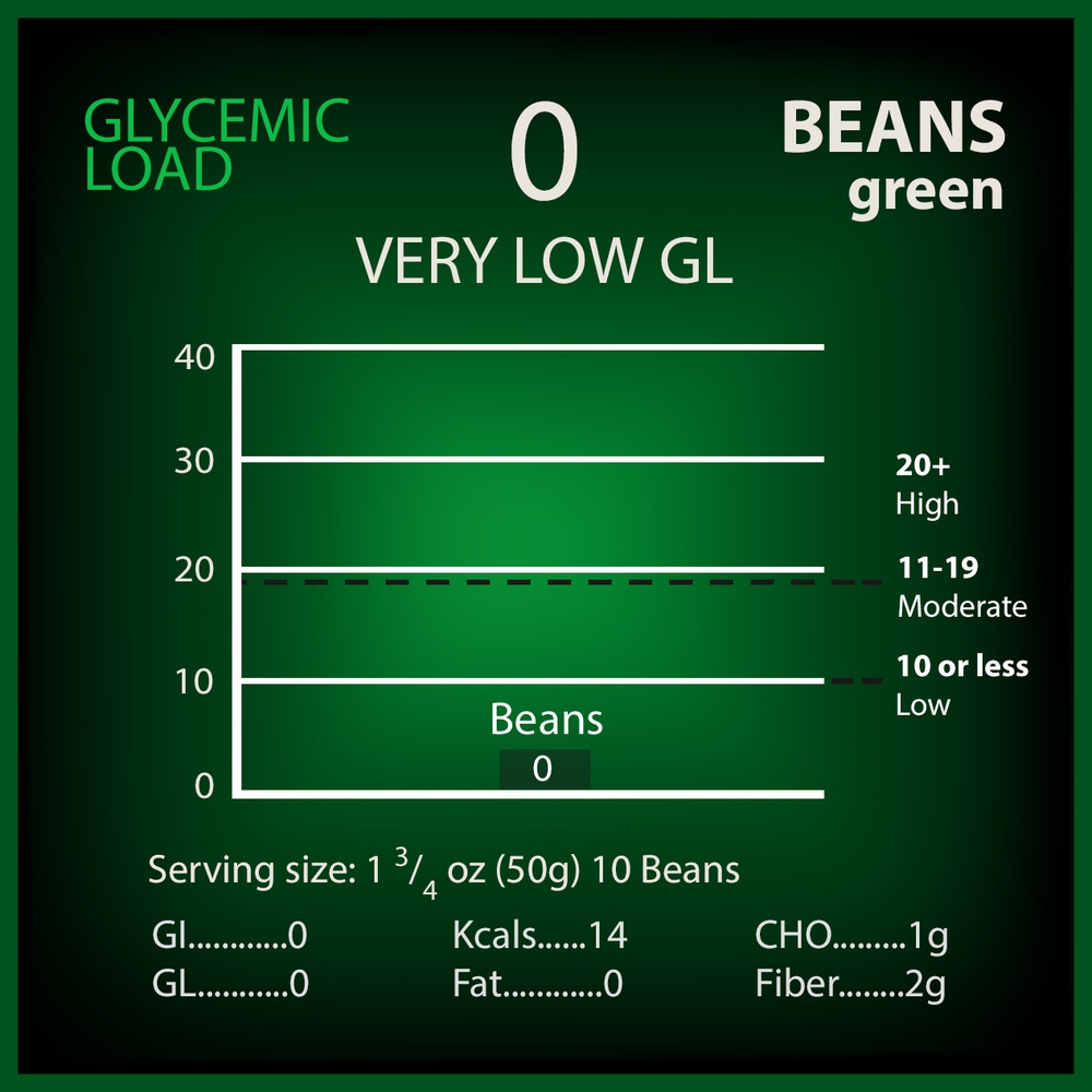 Beans, Green Glycemic Load