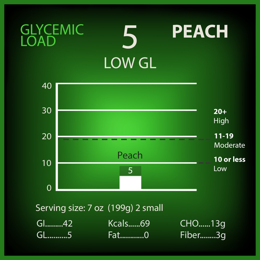 Peach Glycemic Load