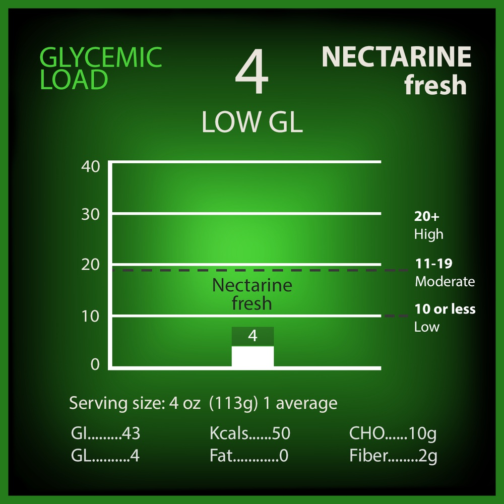 Nectarine Glycemic Load
