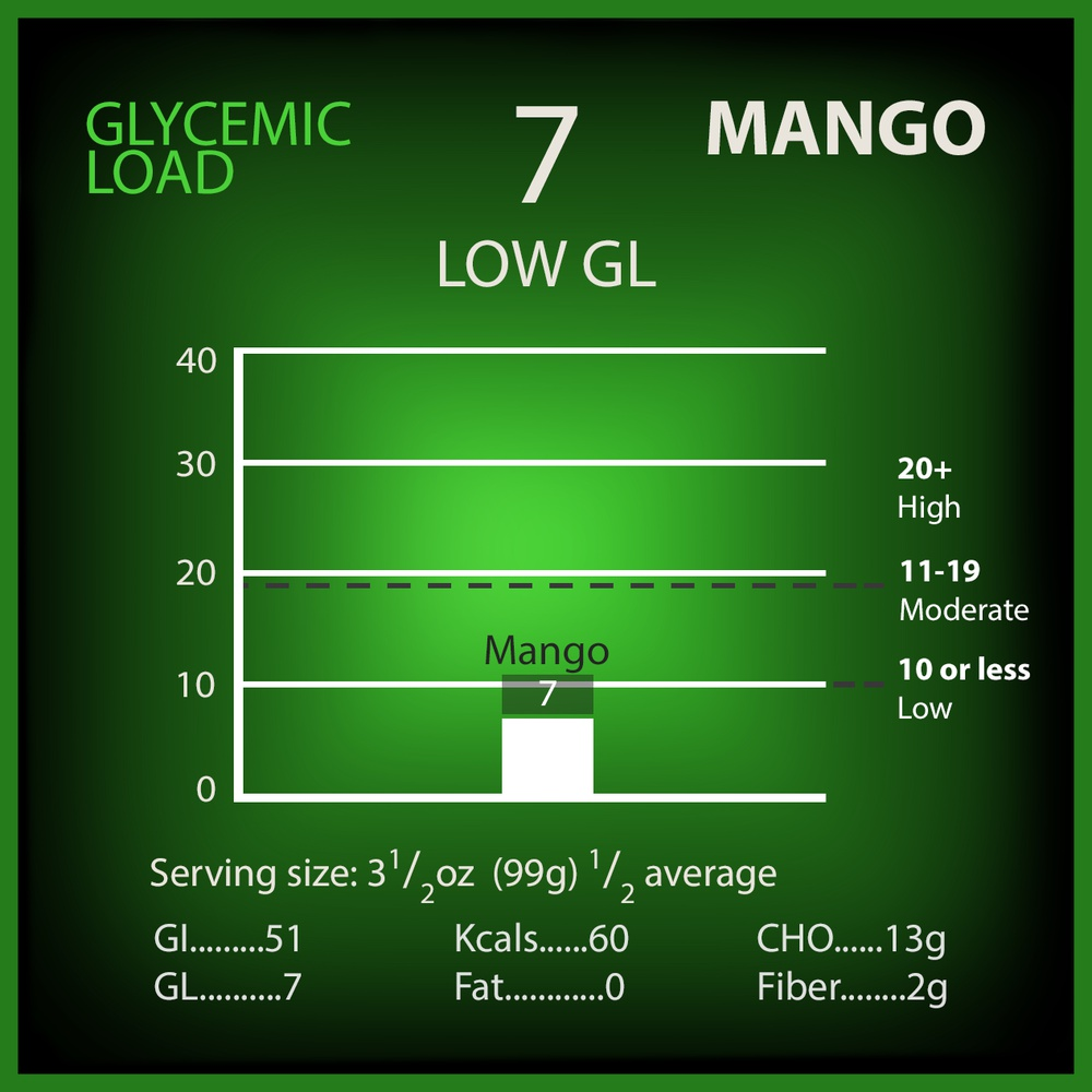 Mango Glycemic Load