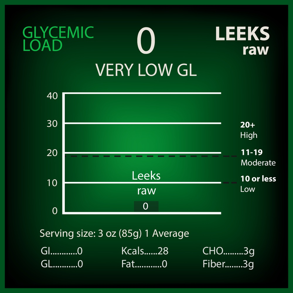 Leeks Glycemic Load