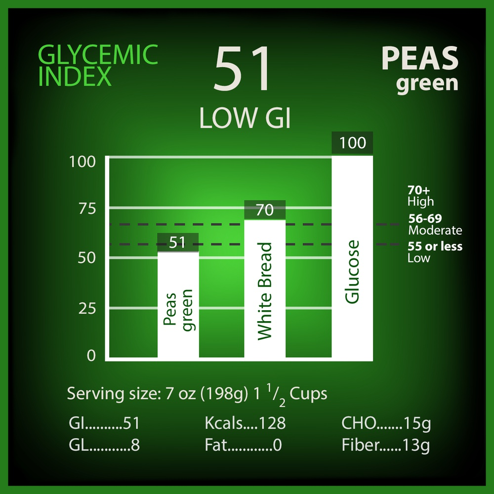 Peas Glycemic Index