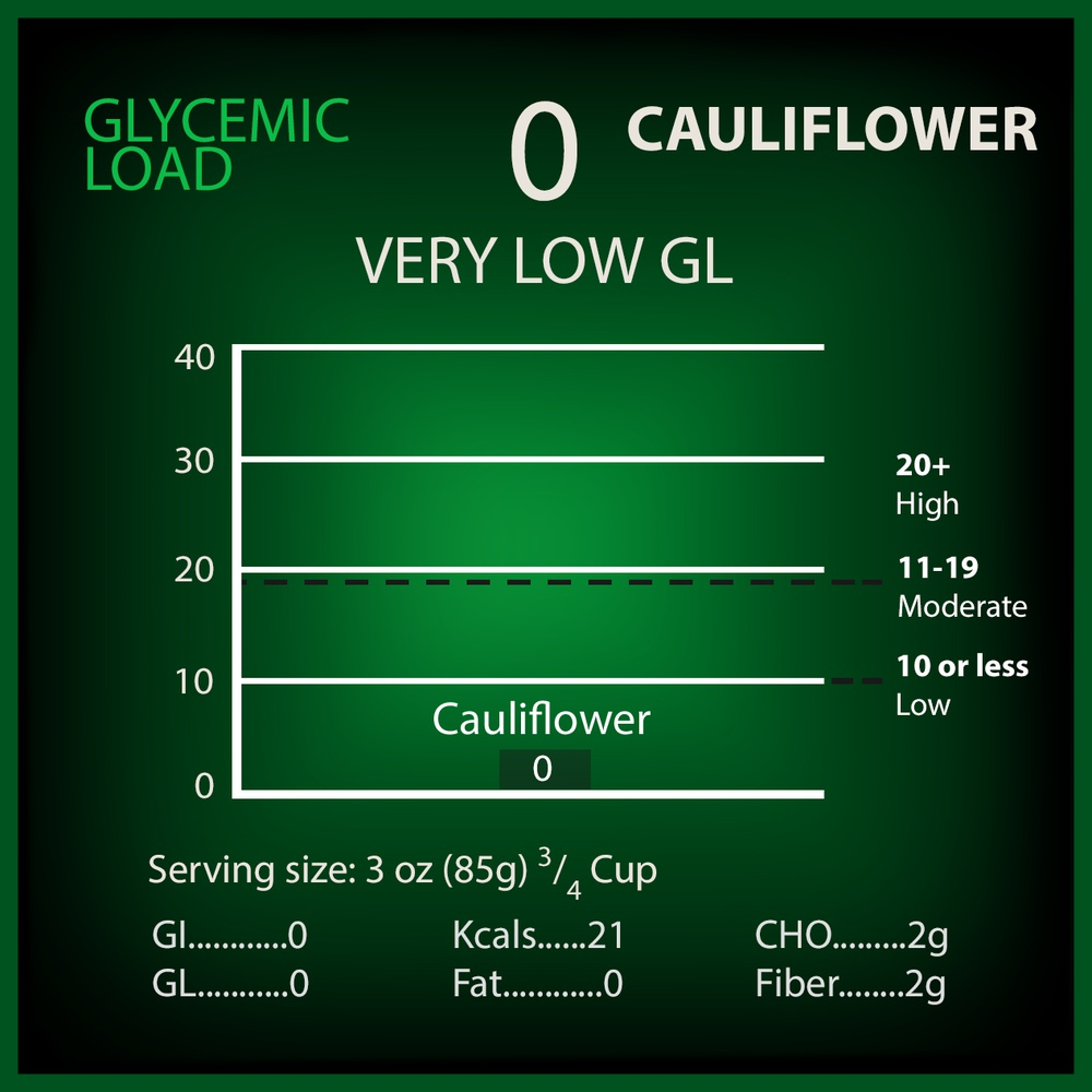 Cauliflower Glycemic Load