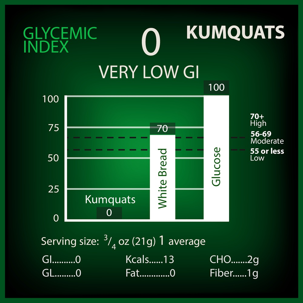 Kumquats Glycemic Index