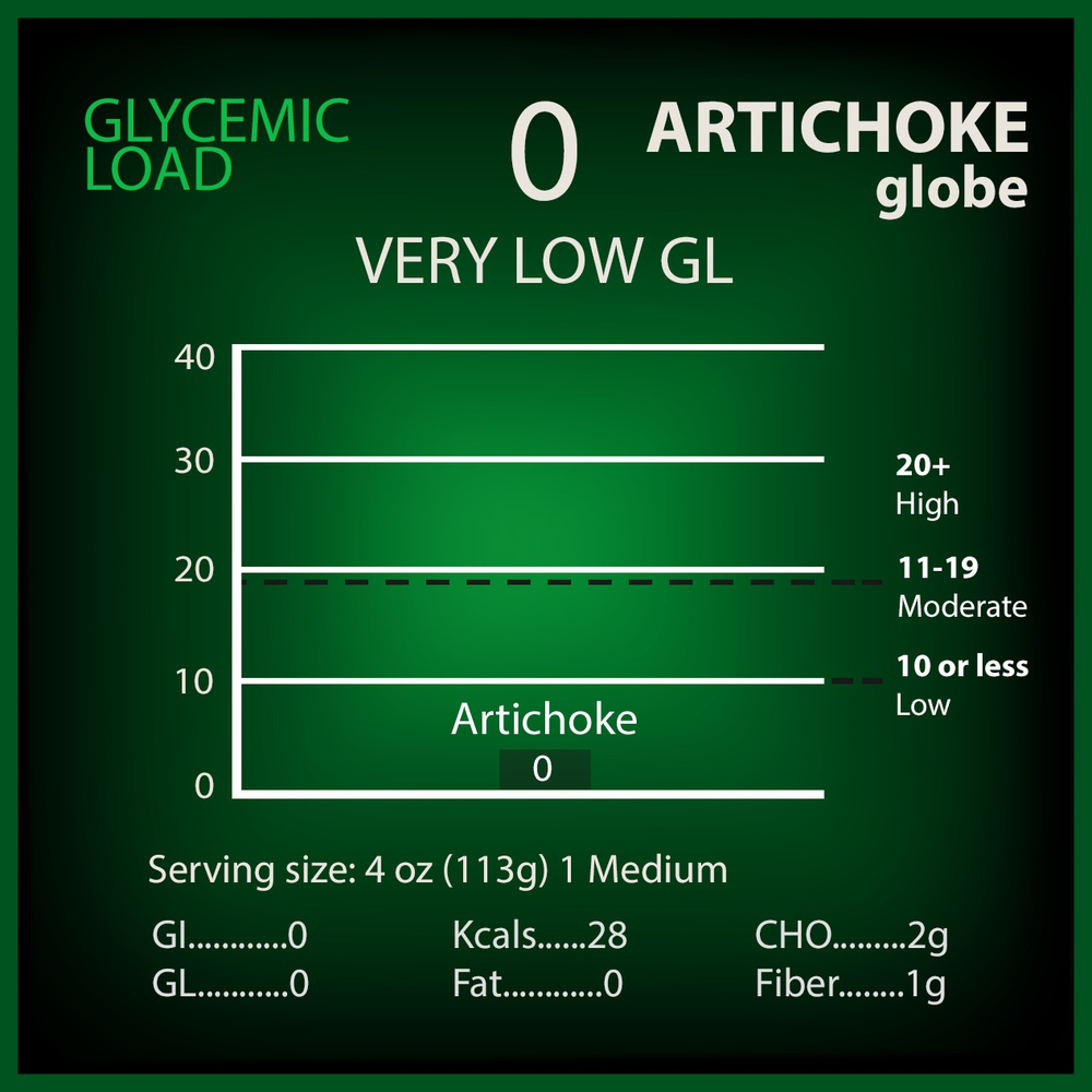 Atichokes Glycemic Load