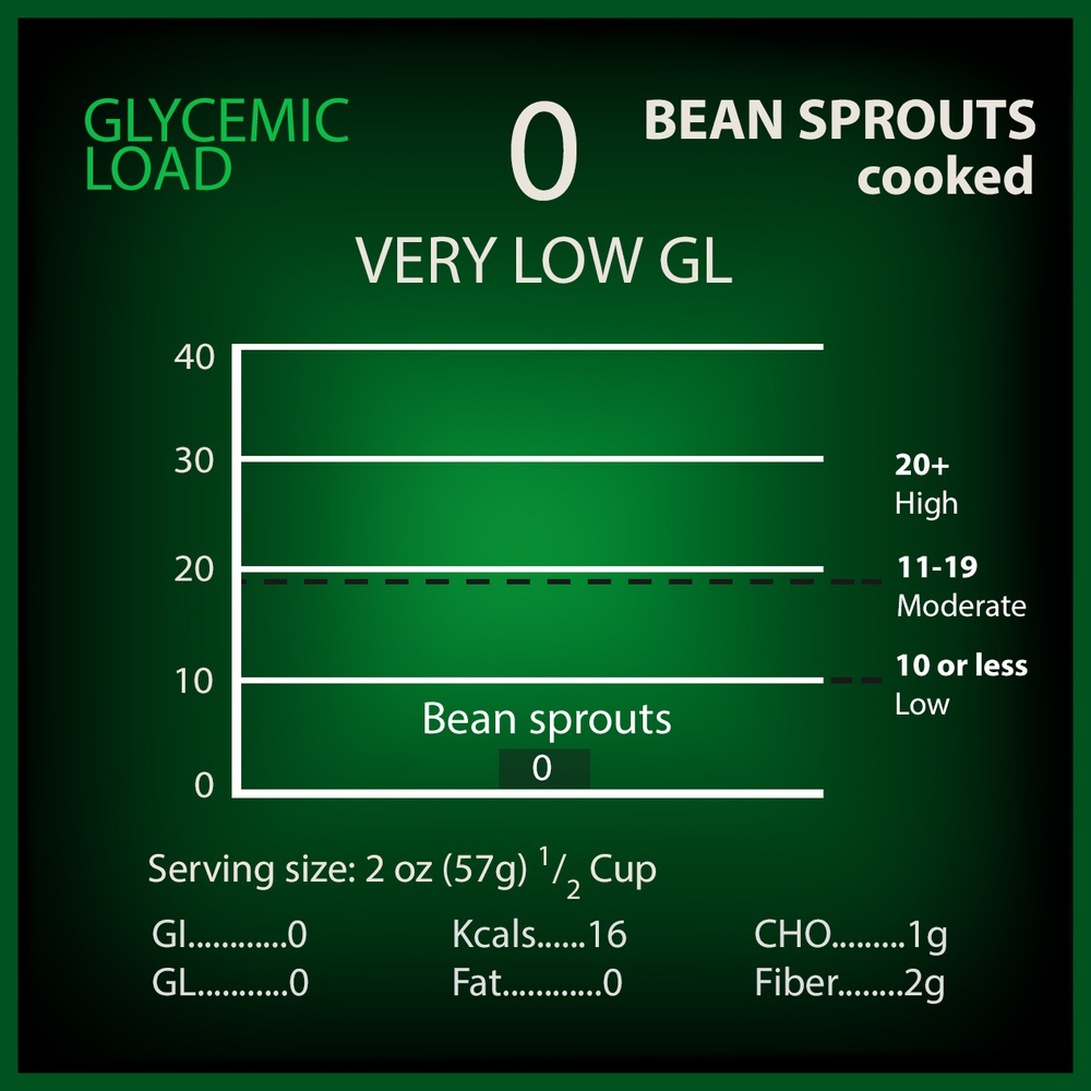 Beans-Sprouts (cooked) Glycemic Load