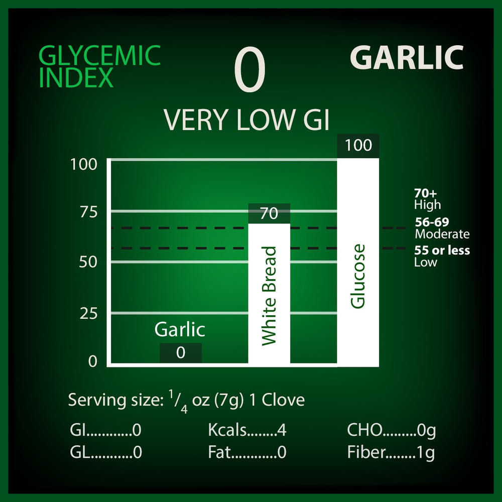 Garlic Glycemic Index