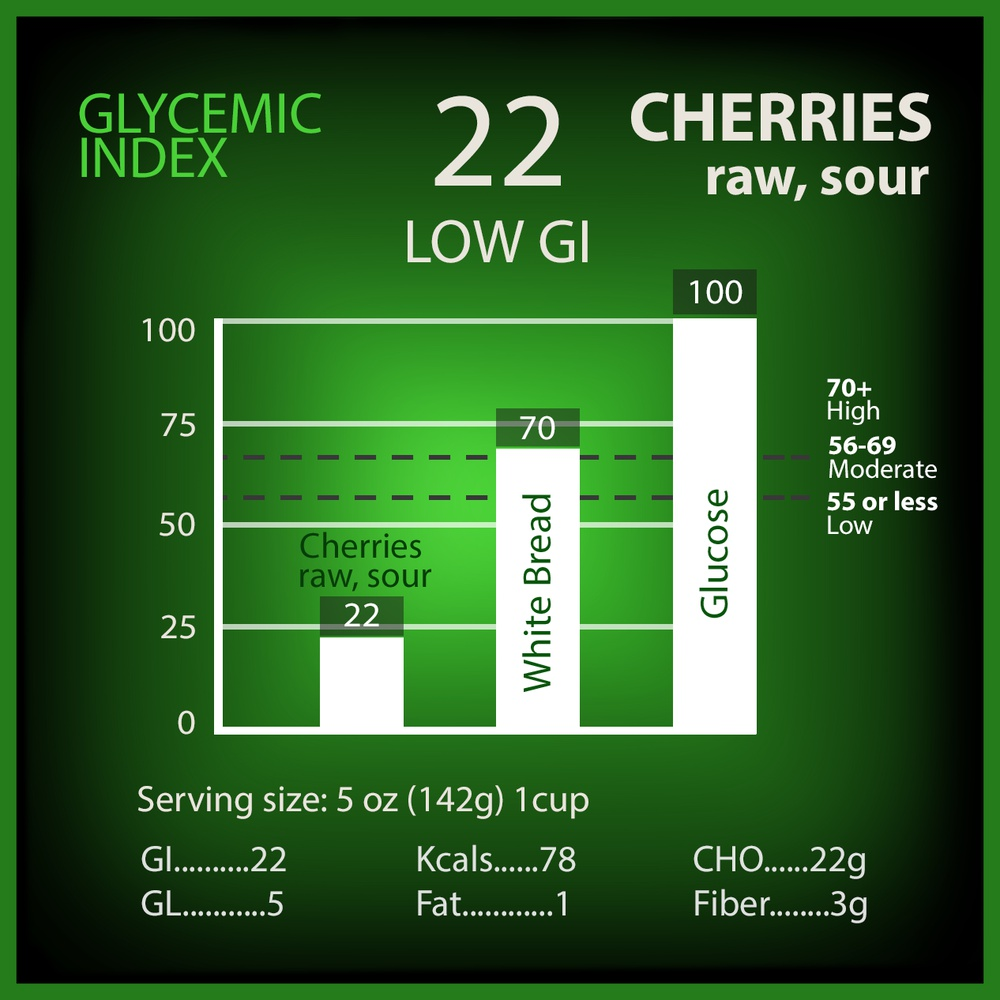 Cherries Raw (Sour) Glycemic Index