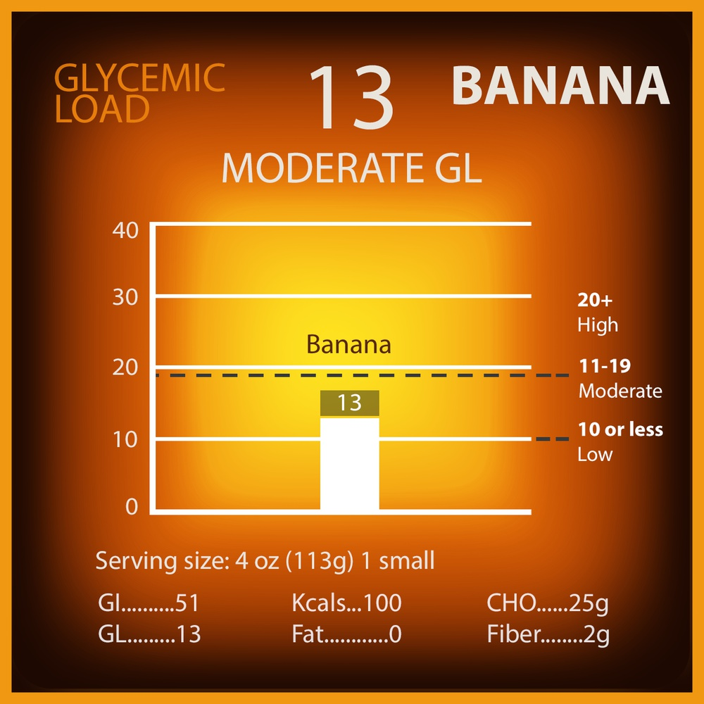 Banana Glycemic Load