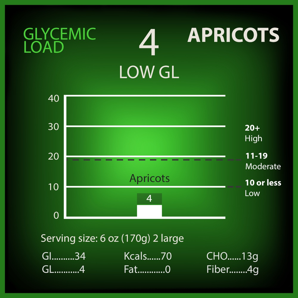 Apricots Glycemic Load