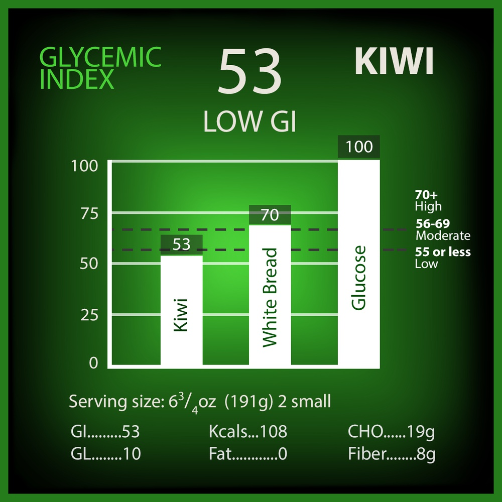 Kiwi Glycemic Index