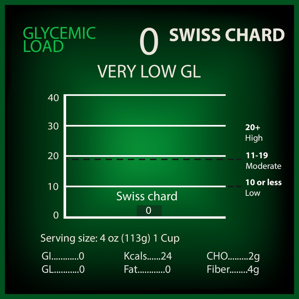 Swiss Chard Glycemic Load