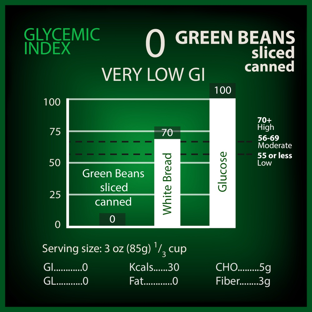 Beans, Green (canned) Glycemic Index