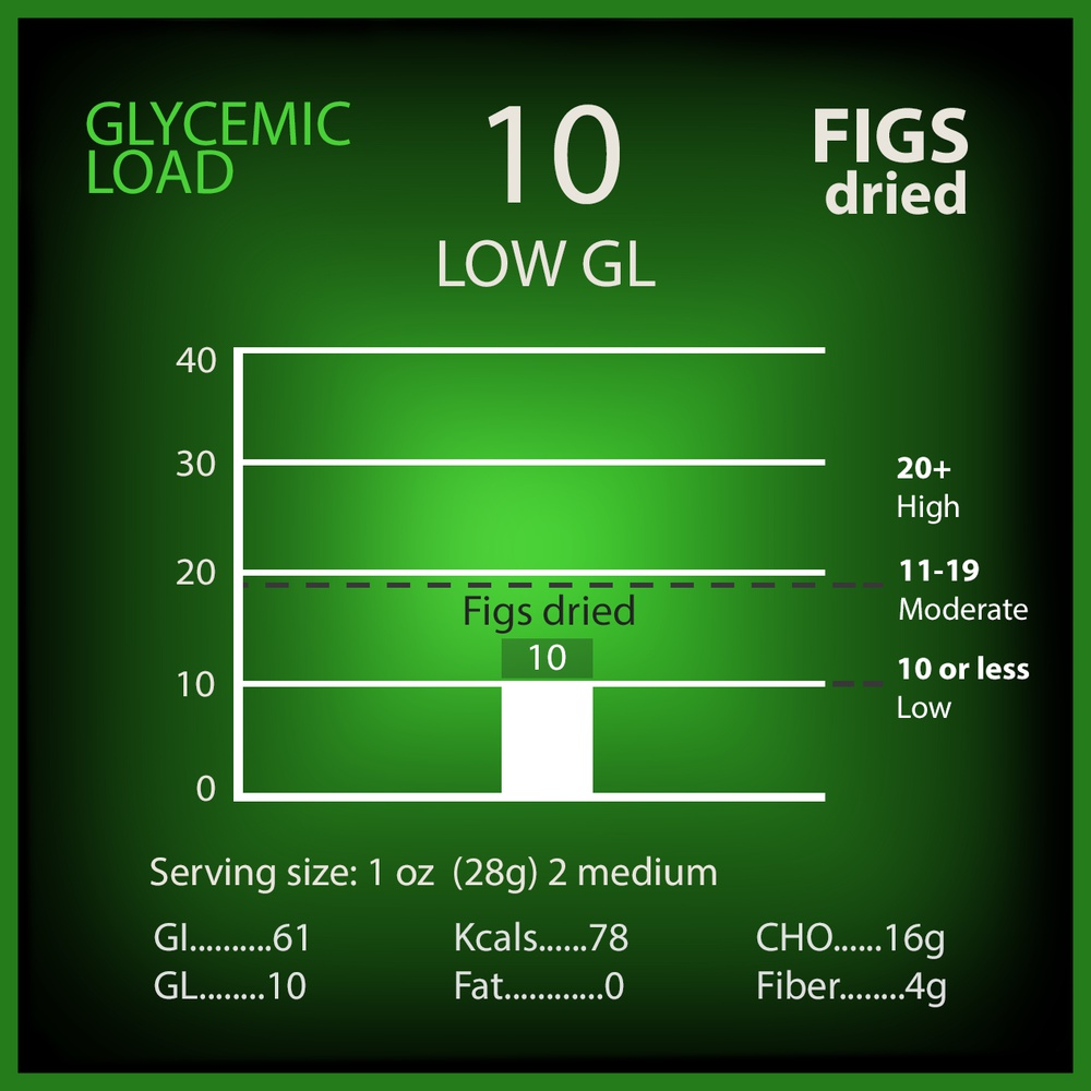 Fig (dried) Glycemic Load