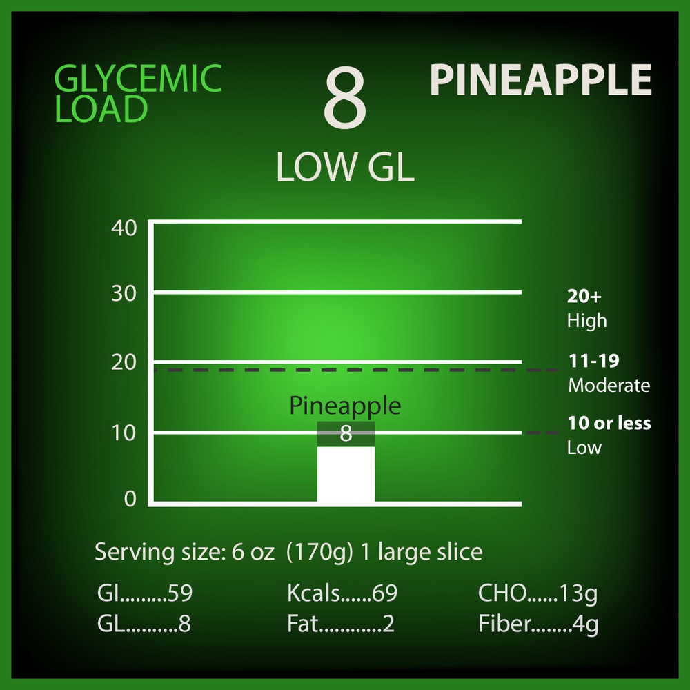 Pineapple Glycemic Load