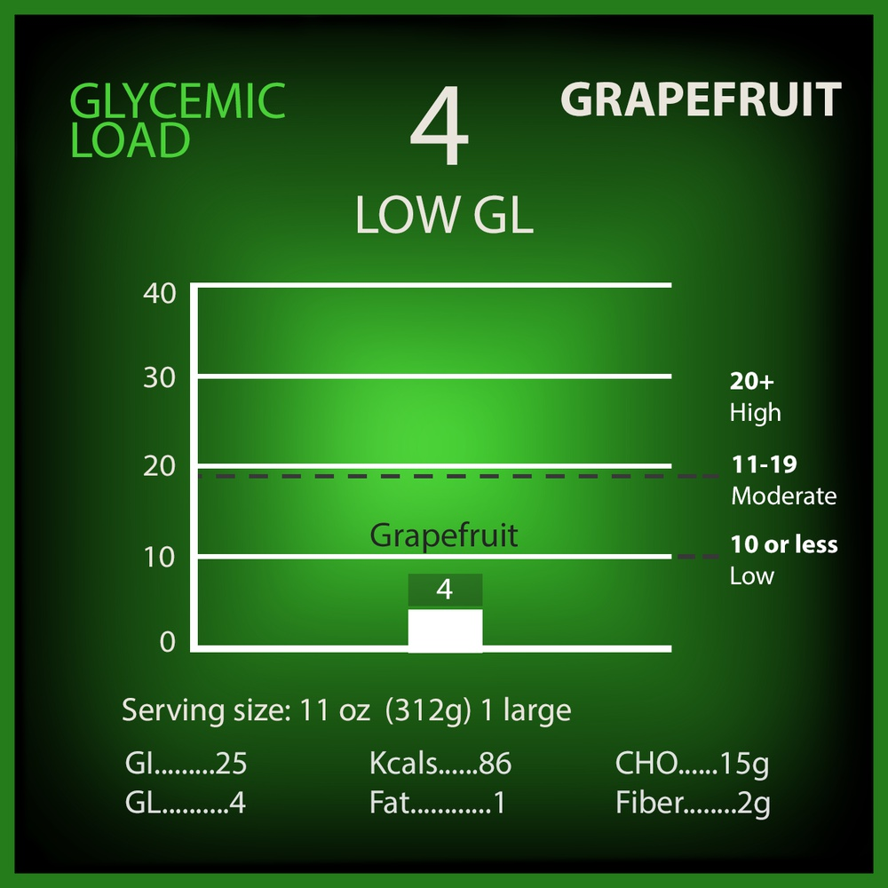 Grapefruit Glycemic Load
