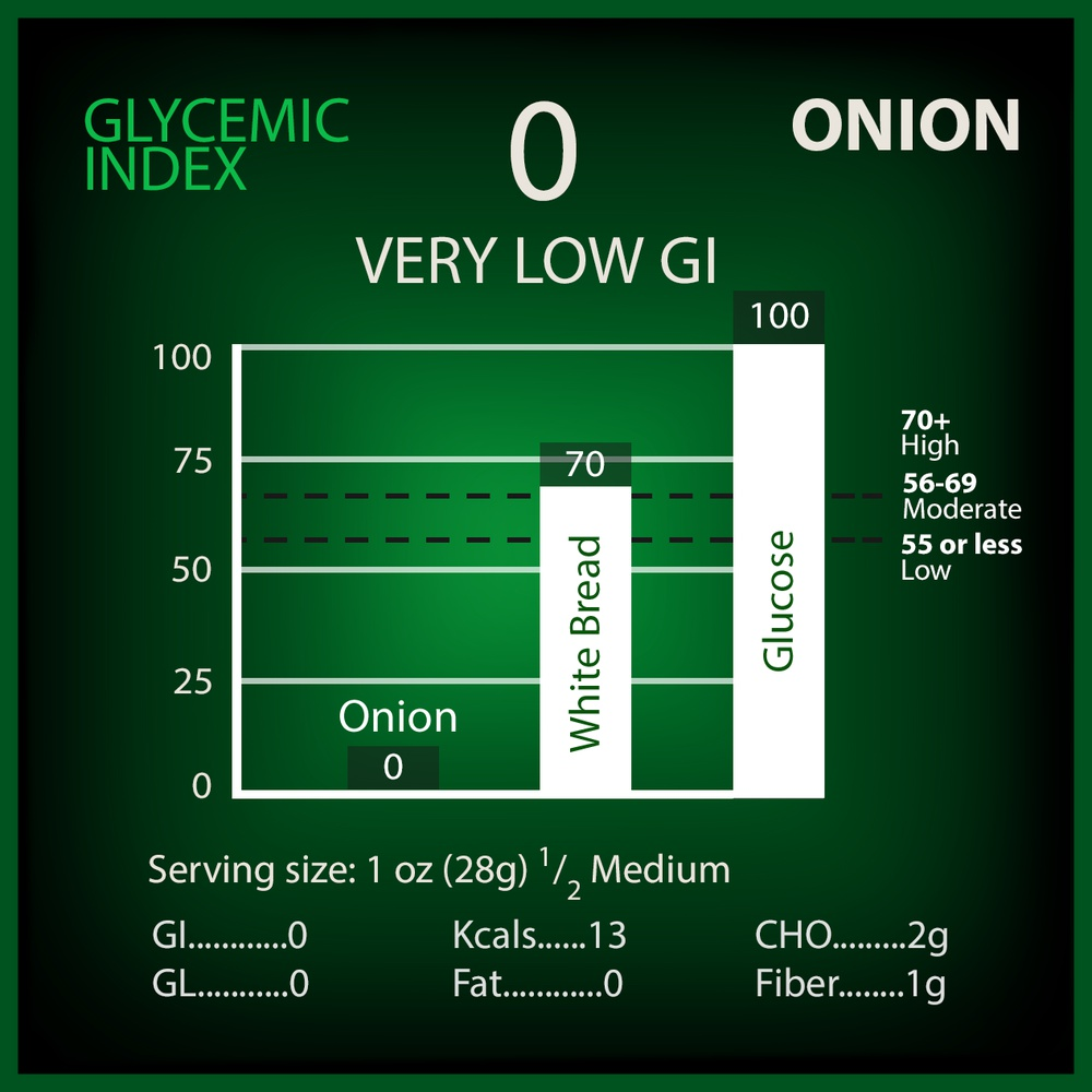 Onion Glycemic Index
