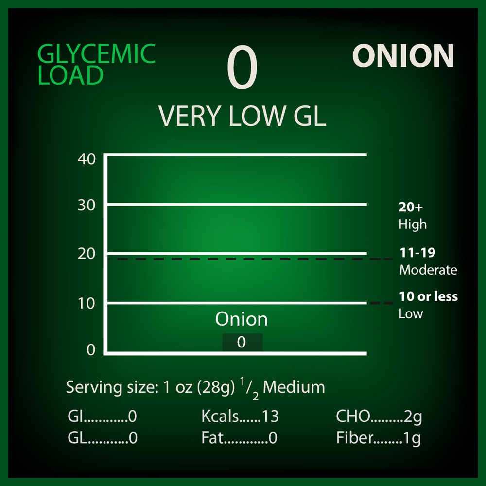 Onion Glycemic Load