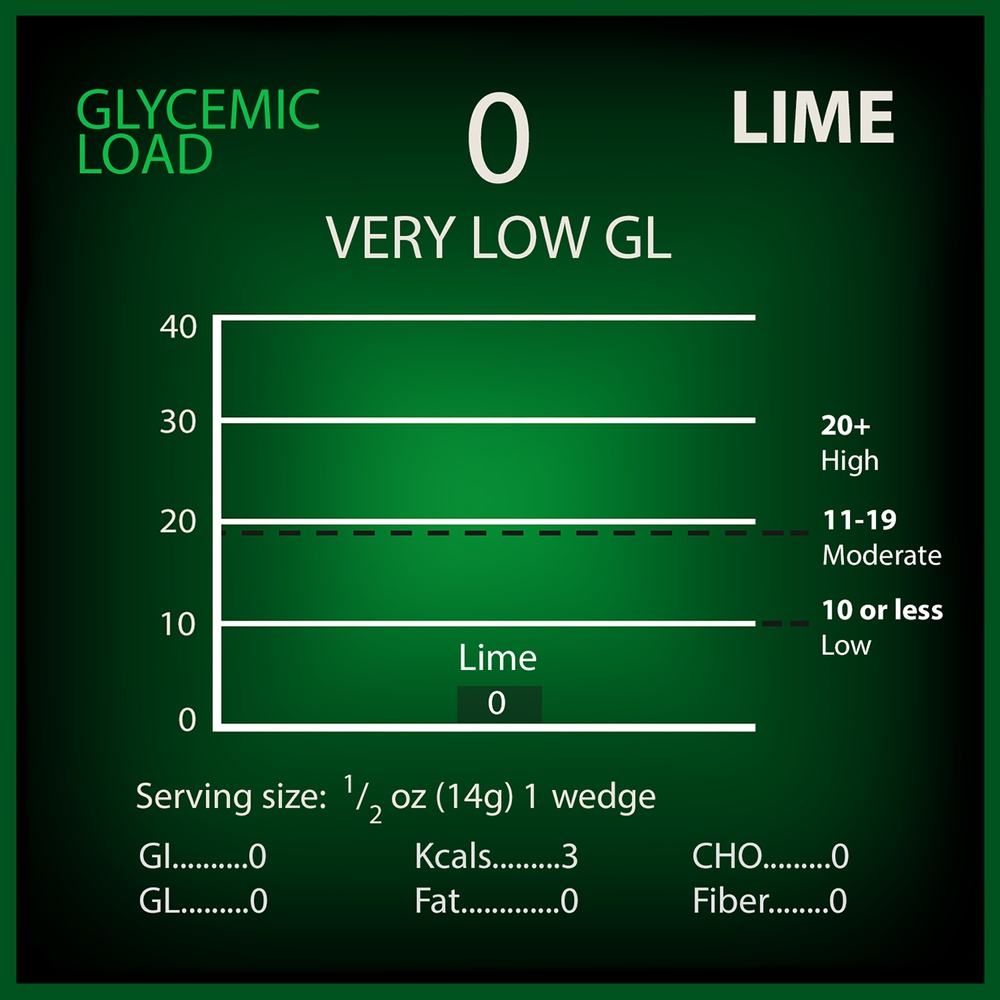 Lime Glycemic Load