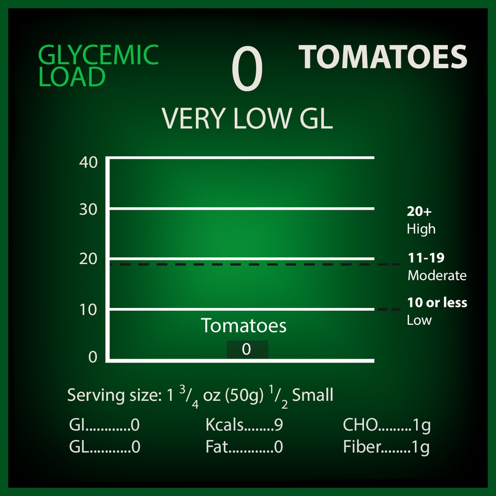 Tomatoes Glycemic Load