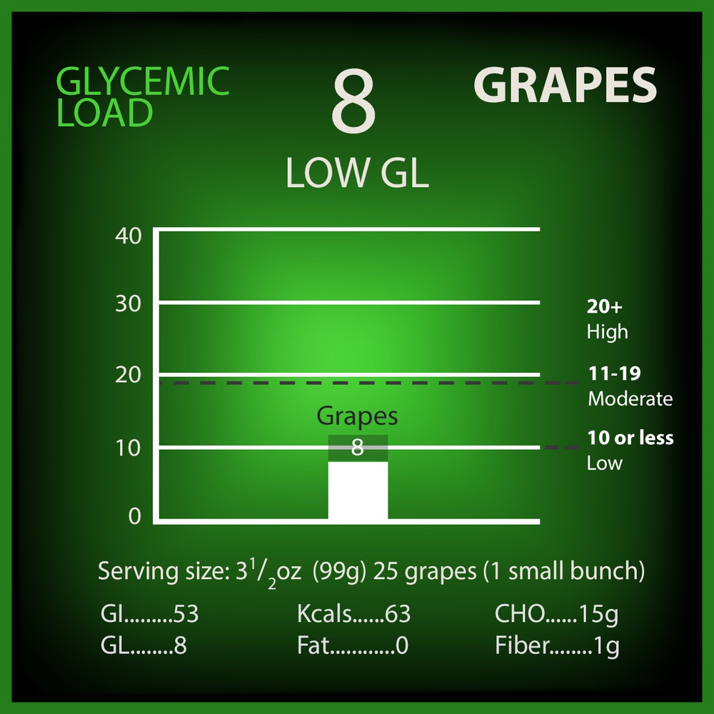Grapes Glycemic Load
