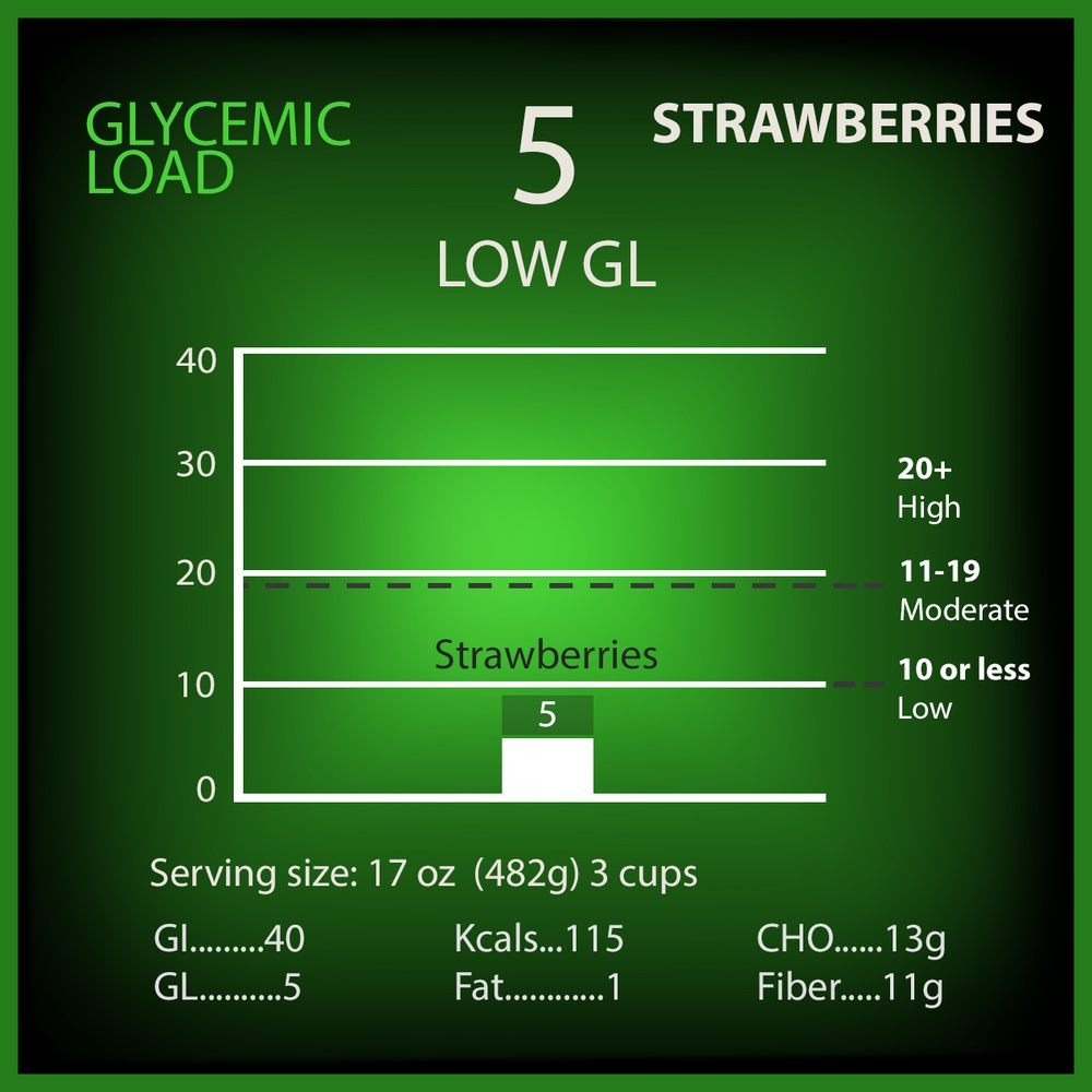 Strawberries Glycemic Load