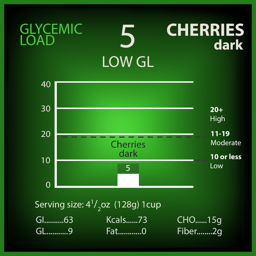 Cherries Dark Glycemic Load