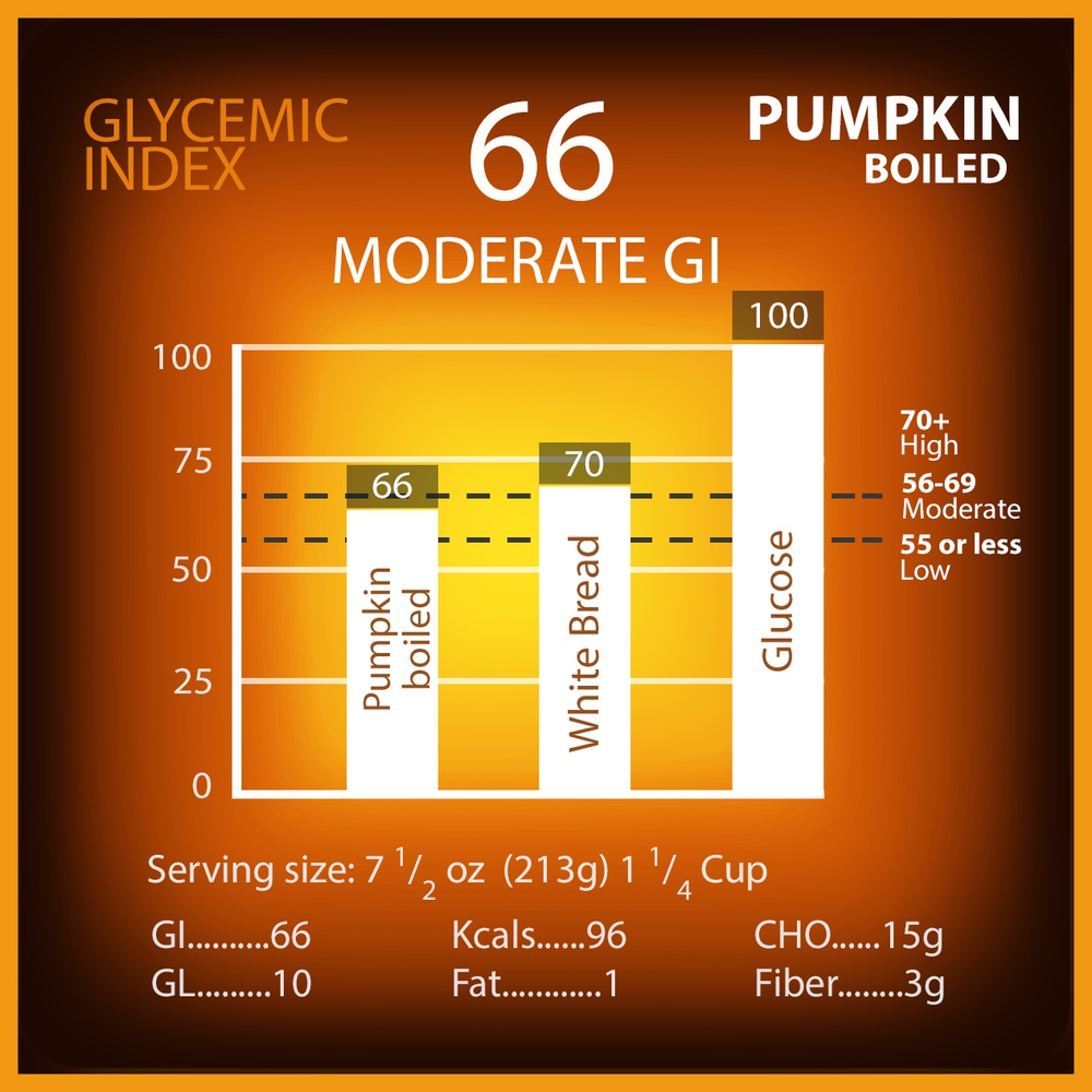 Pumpkins (boiled) Glycemic Index
