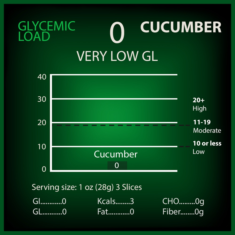 Cucumber Glycemic Load