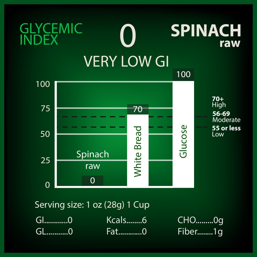 Spinach Glycemic Index