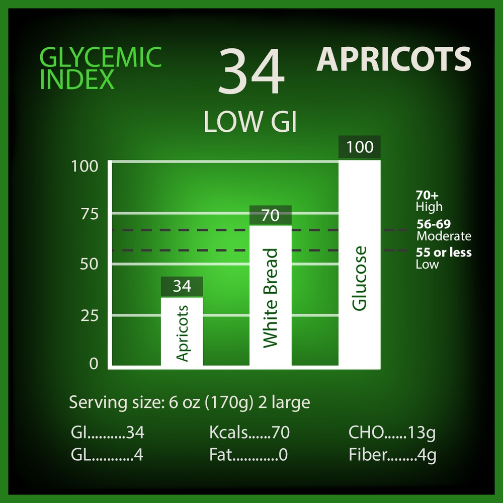 Apricot Glycemic Index