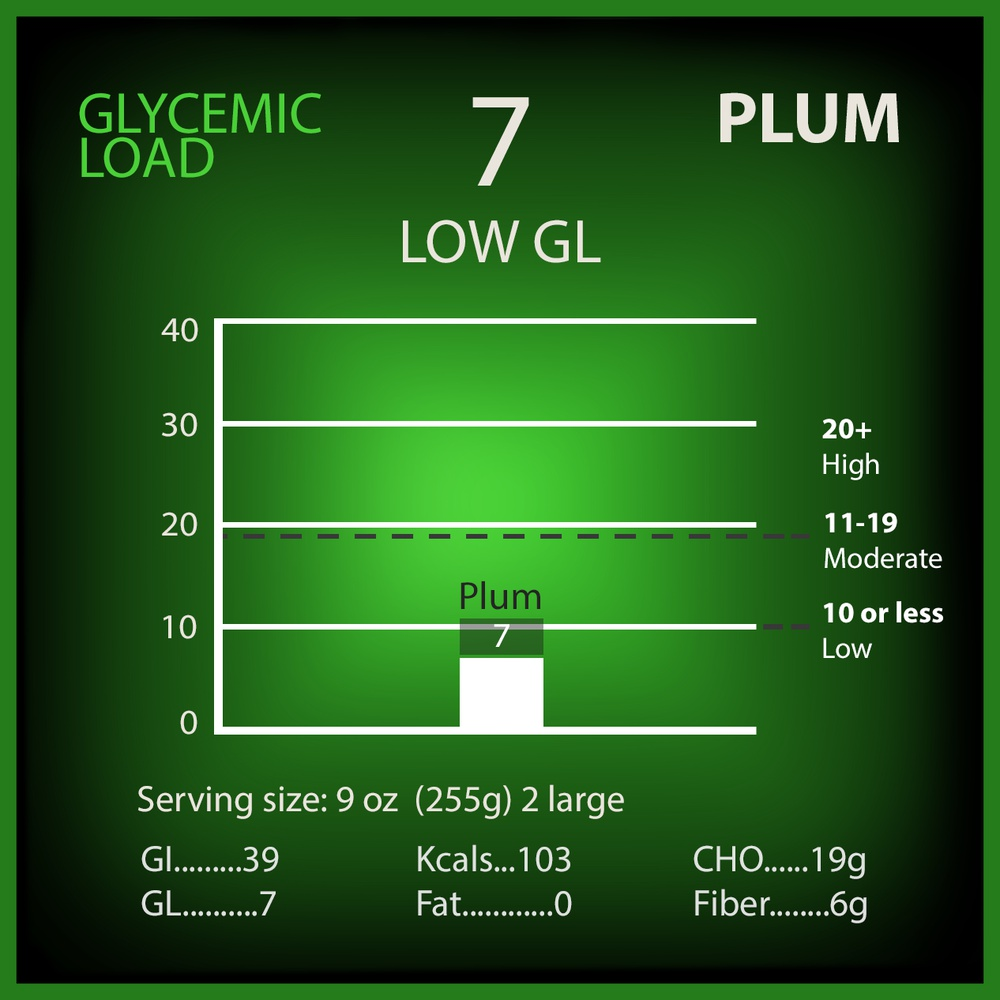 Plum Glycemic Load
