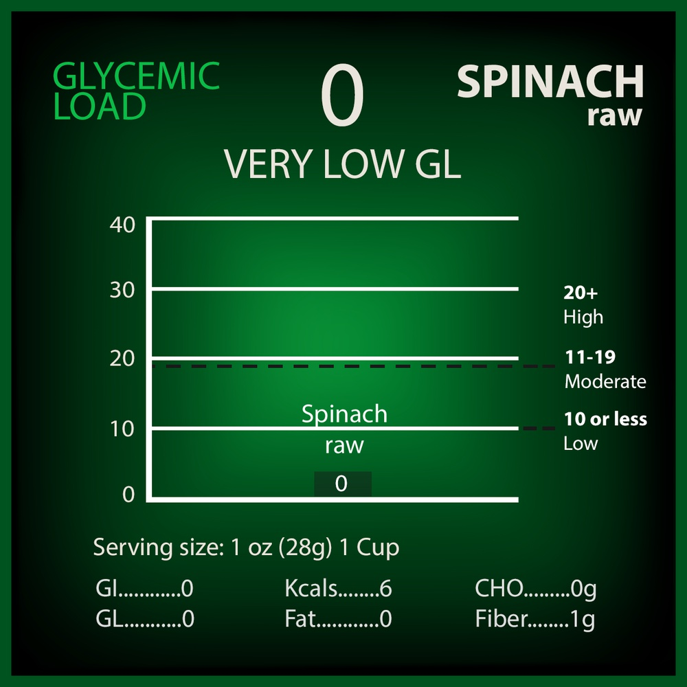 Spinach Glycemic Load