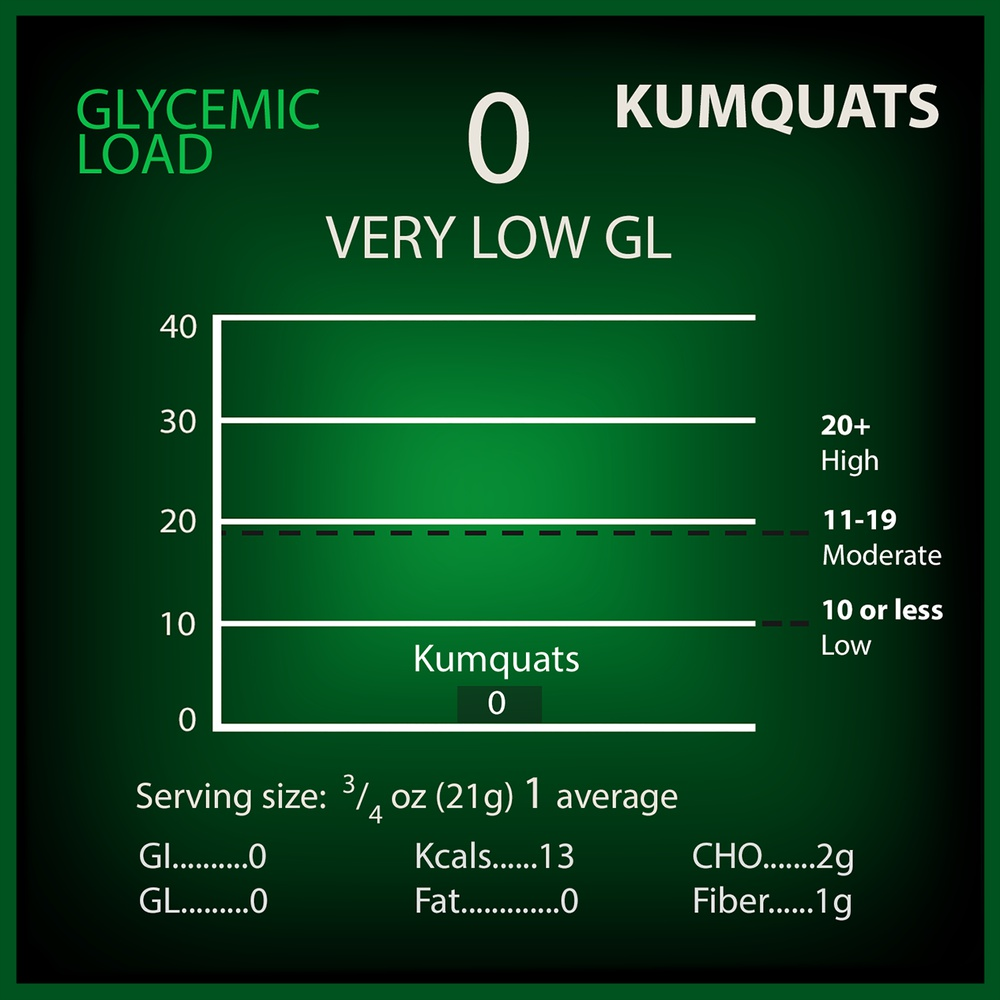 Kumquats Glycemic Load