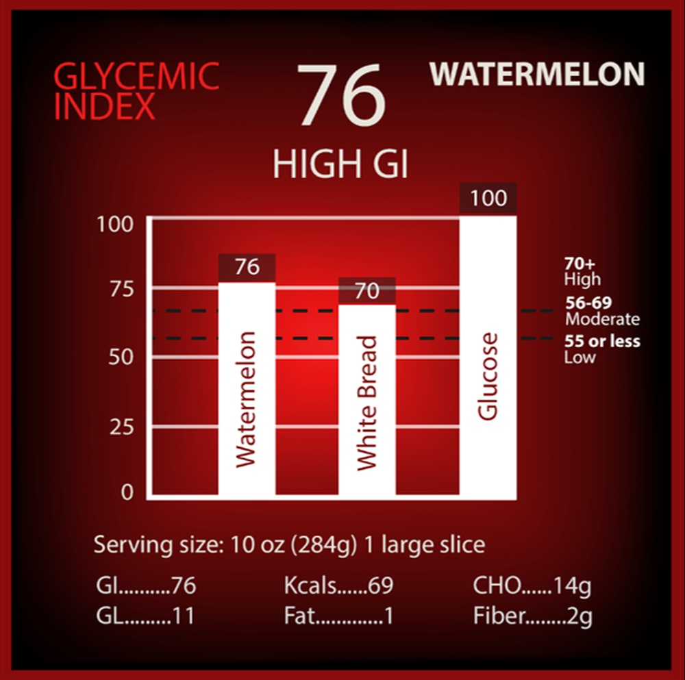 Watermelon Glycemic Index