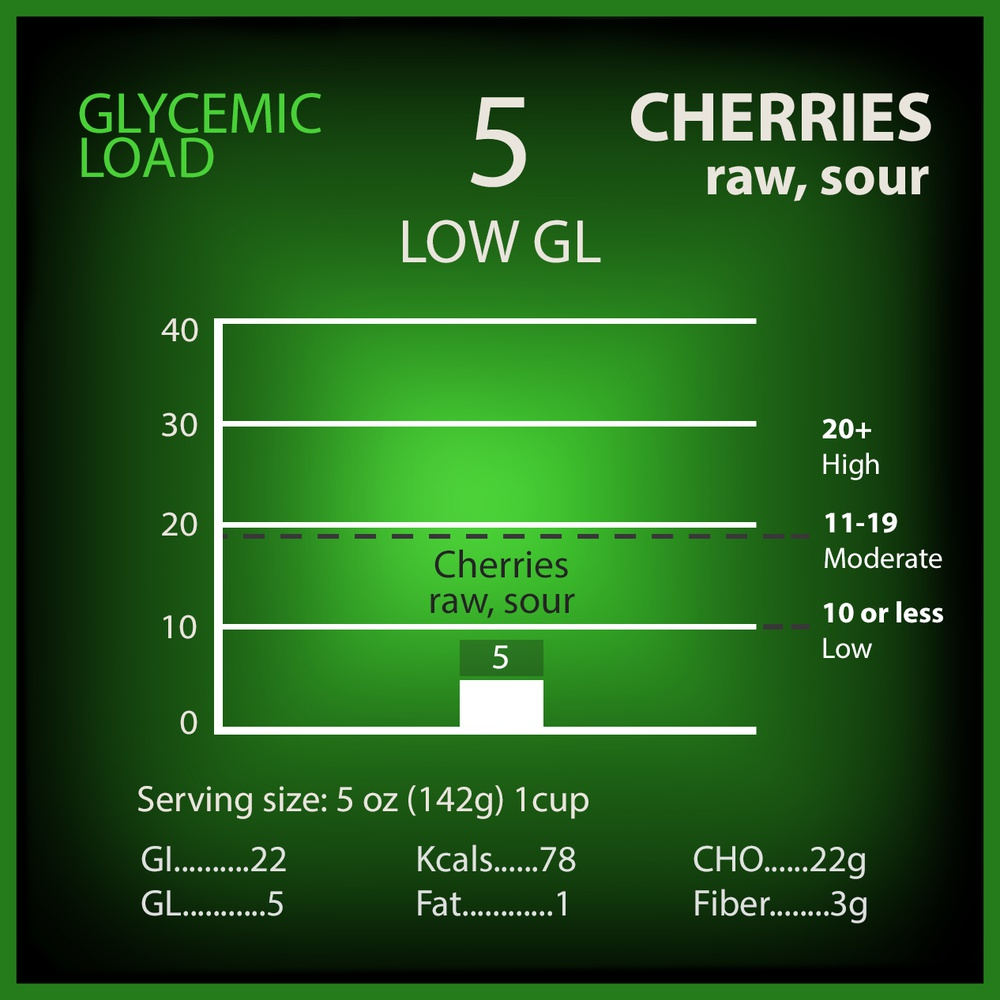 Cherries Raw (Sour) Glycemic Load