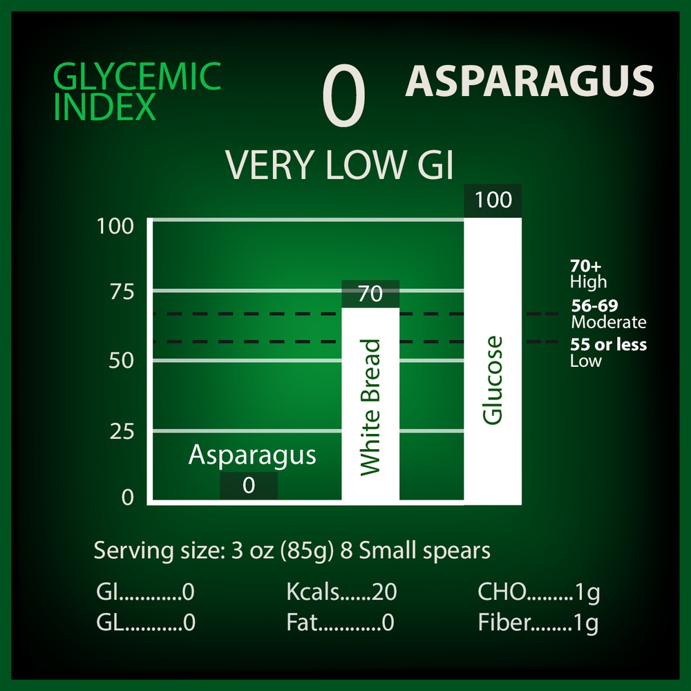 Asparagus Glycemic Index